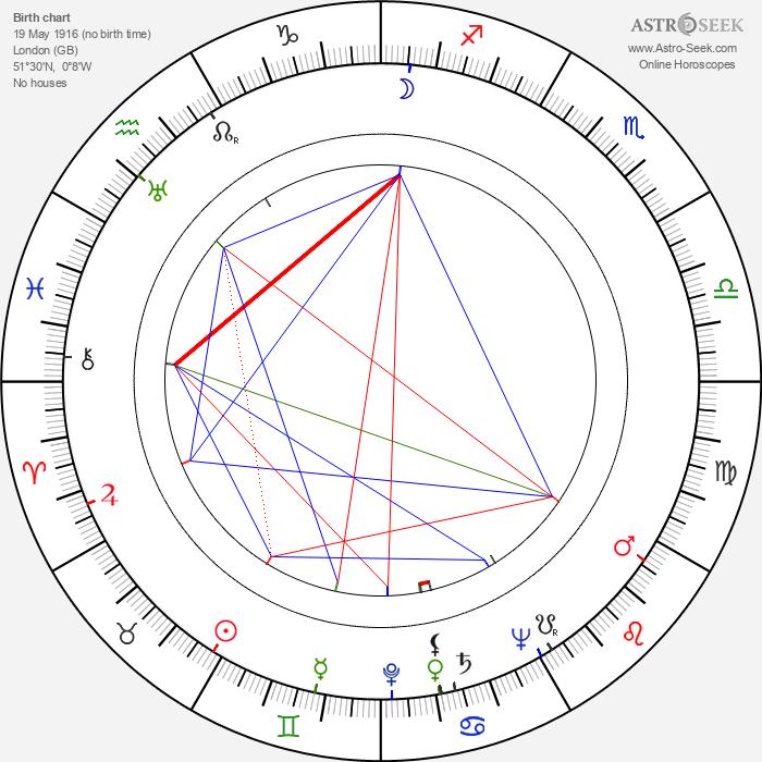 Alfred Shaughnessy - Astrology Natal Birth Chart