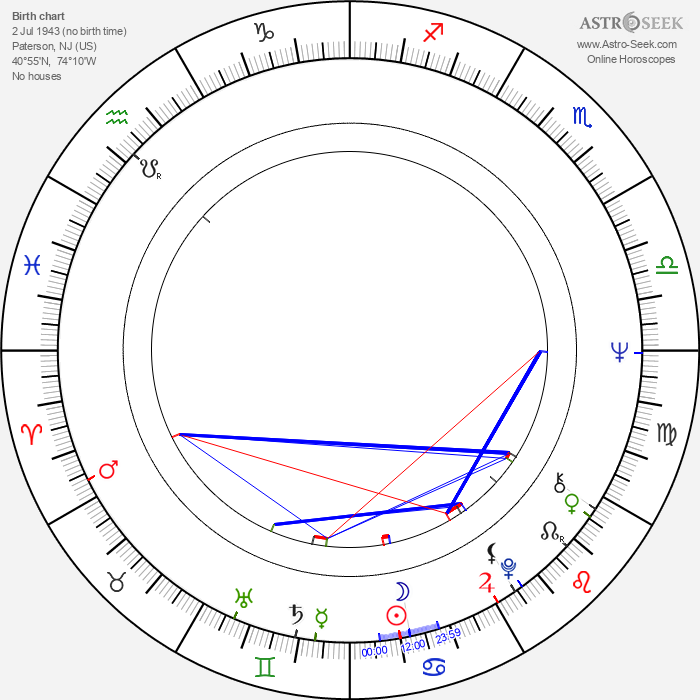 Alfred Sole - Astrology Natal Birth Chart
