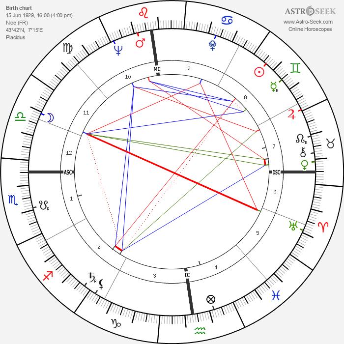 Alfred Strocchio - Astrology Natal Birth Chart