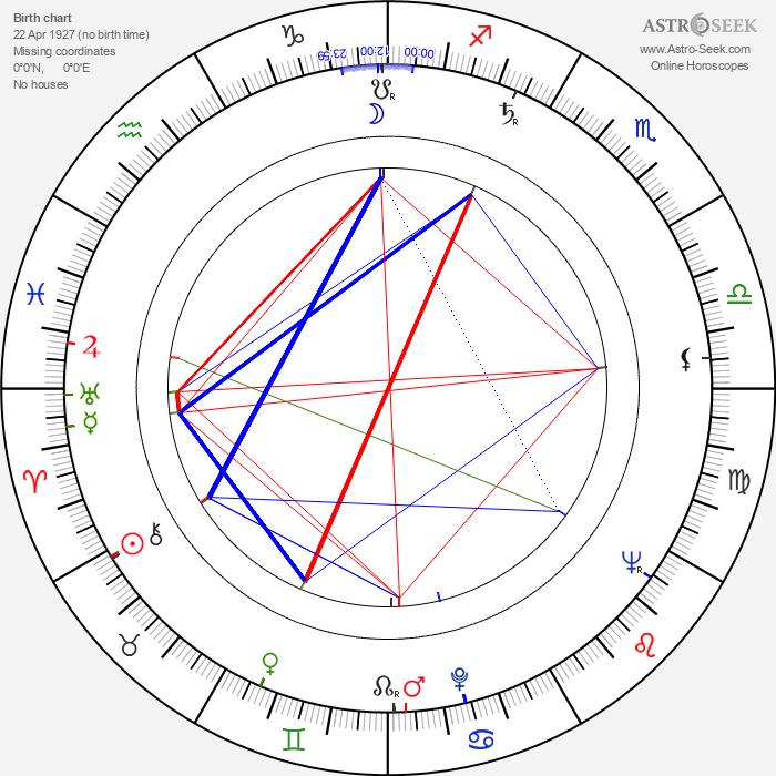 Alfred Struwe - Astrology Natal Birth Chart