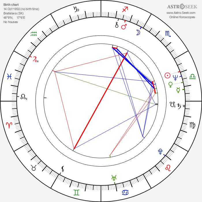 Alfréd Swan - Astrology Natal Birth Chart
