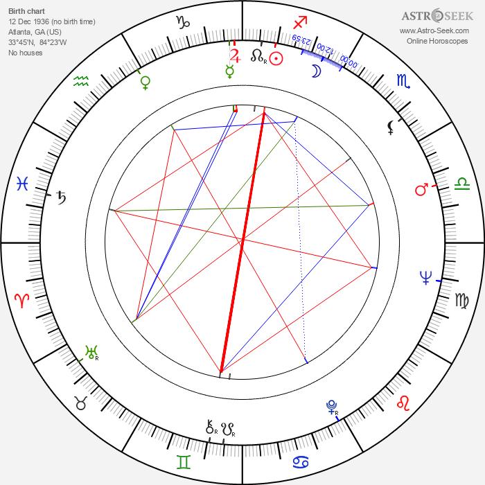 Alfred Uhry - Astrology Natal Birth Chart