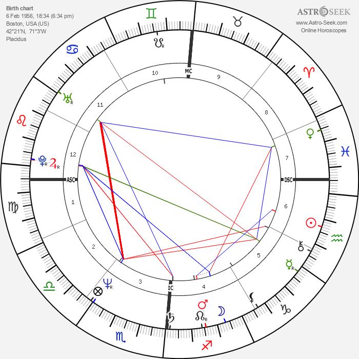 Alfred W. Trenkler - Astrology Natal Birth Chart