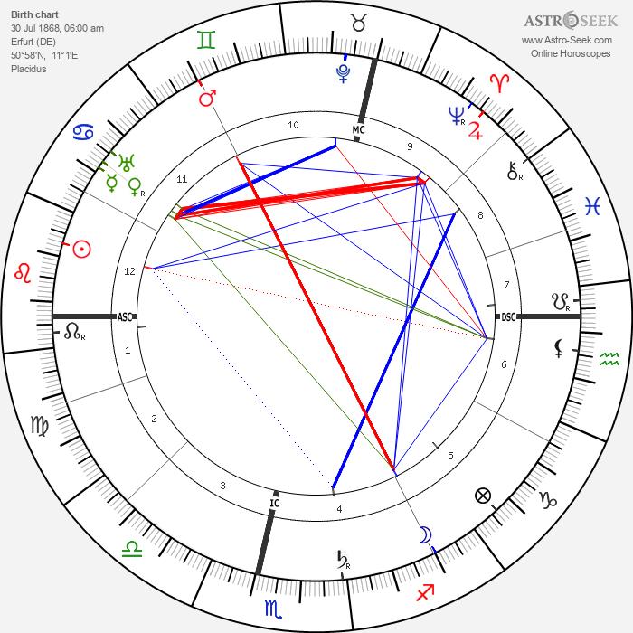 Alfred Weber - Astrology Natal Birth Chart