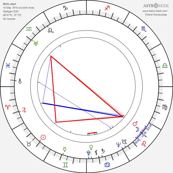 Alfred Weidenmann - Astrology Natal Birth Chart