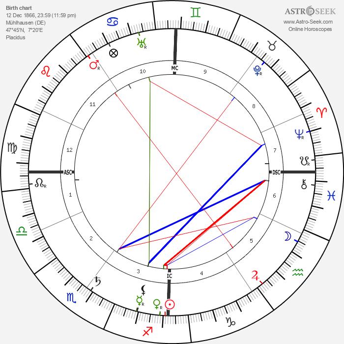 Alfred Werner - Astrology Natal Birth Chart