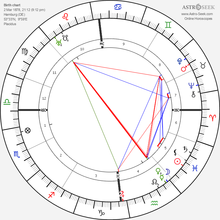 Alfred Witte - Astrology Natal Birth Chart
