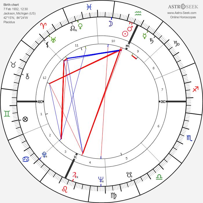 Alfred Worden - Astrology Natal Birth Chart
