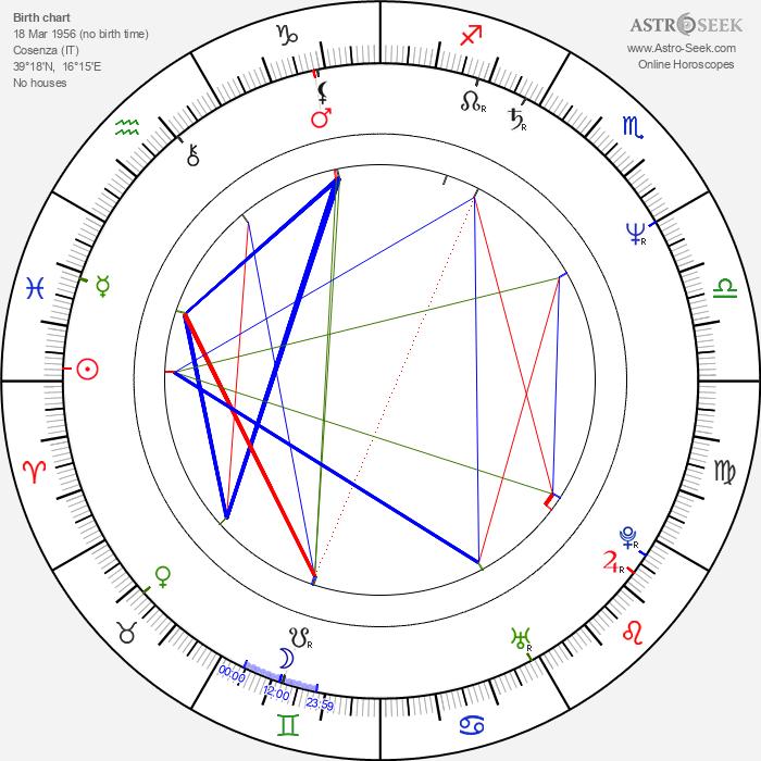 Alfredo Antoniozzi - Astrology Natal Birth Chart