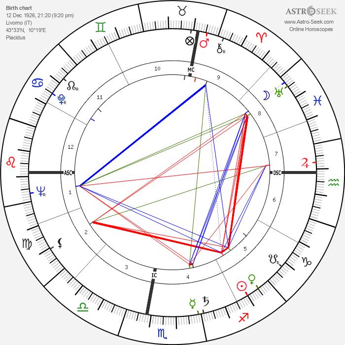 Alfredo Bini - Astrology Natal Birth Chart