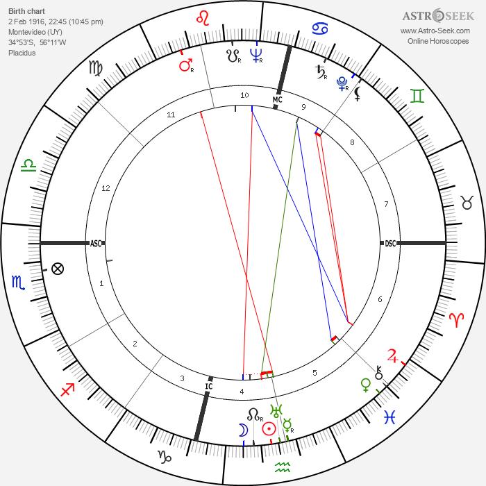 Alfredo Corvino - Astrology Natal Birth Chart