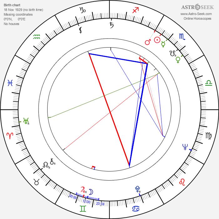 Alfredo Dalton - Astrology Natal Birth Chart
