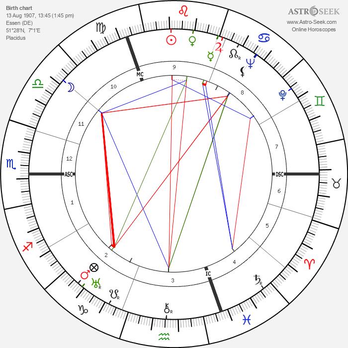 Alfried Von Krupp - Astrology Natal Birth Chart