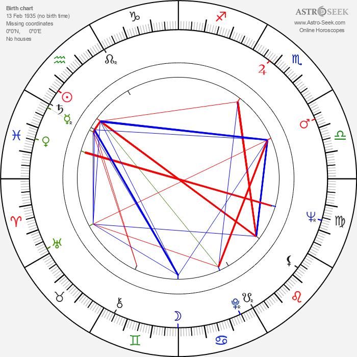 Algot Böstman - Astrology Natal Birth Chart