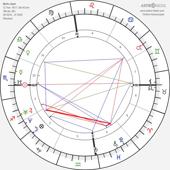 Ali Baha'U'Llah - Astrology Natal Birth Chart