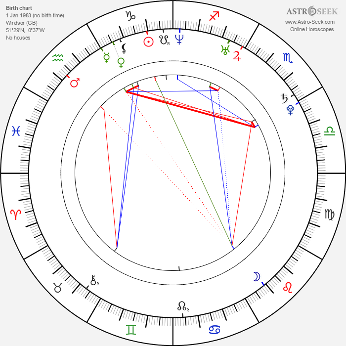 Ali Bastian - Astrology Natal Birth Chart
