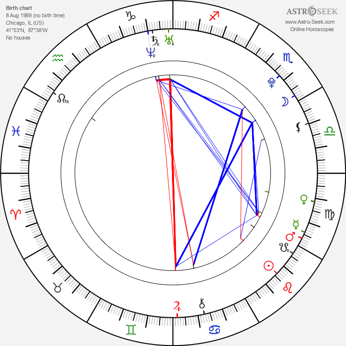 Ali Cobrin - Astrology Natal Birth Chart