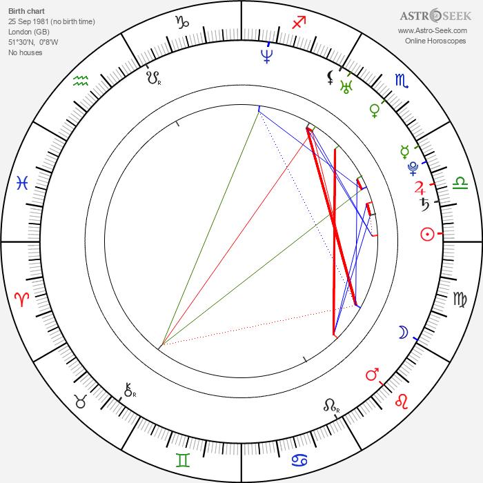 Ali F. Mostafa - Astrology Natal Birth Chart