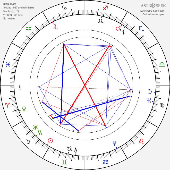 Ali Khamrayev - Astrology Natal Birth Chart
