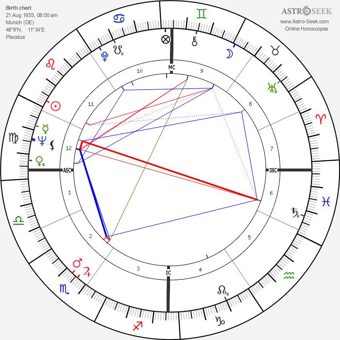 Ali Mitgutsch - Astrology Natal Birth Chart