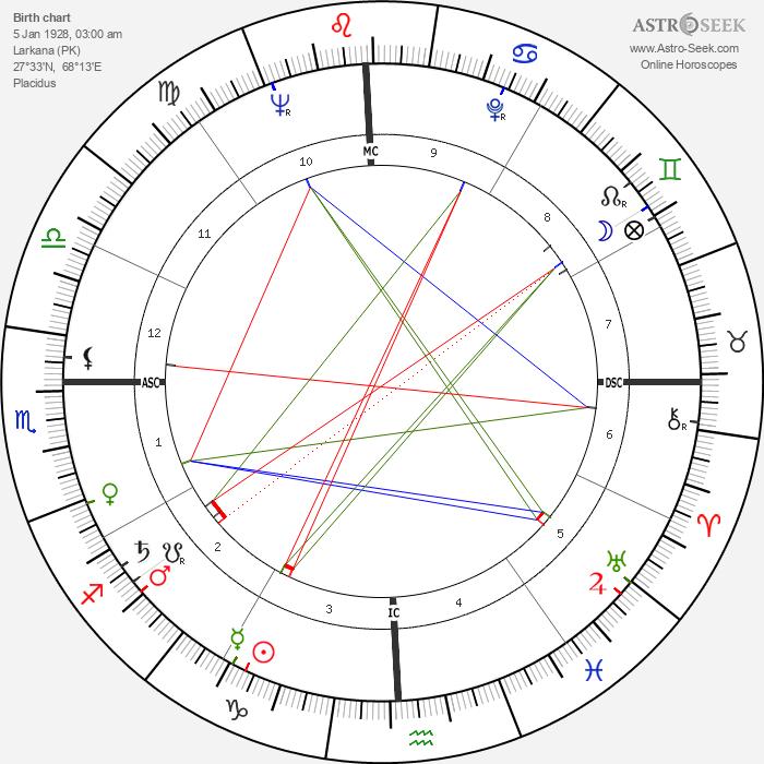 Ali Zulfikar Bhutto - Astrology Natal Birth Chart
