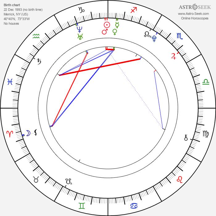 Aliana Lohan - Astrology Natal Birth Chart