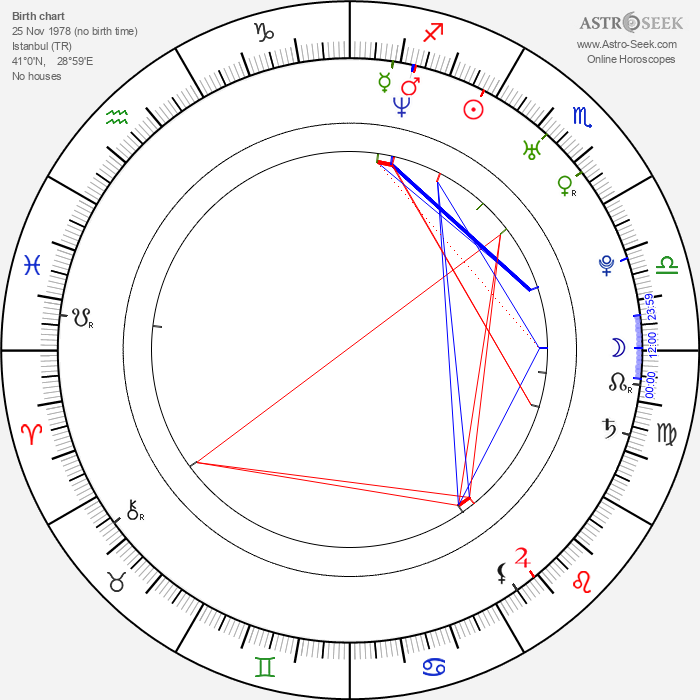 Alican Yarka - Astrology Natal Birth Chart