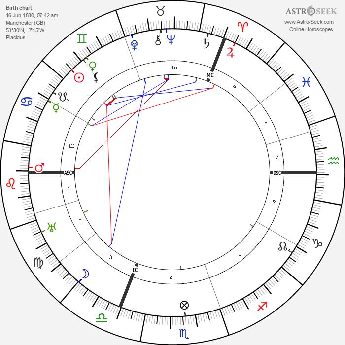 Alice A. Bailey - Astrology Natal Birth Chart