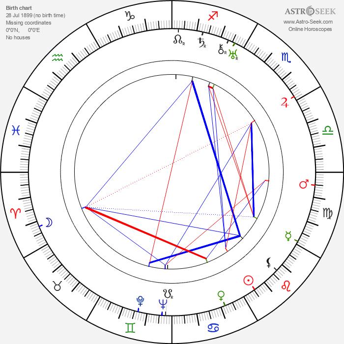 Alice Cocéa - Astrology Natal Birth Chart