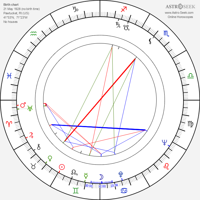 Alice Drummond - Astrology Natal Birth Chart
