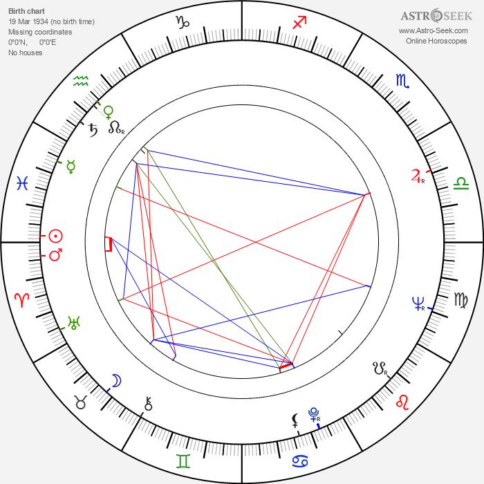 Alice Fraser - Astrology Natal Birth Chart