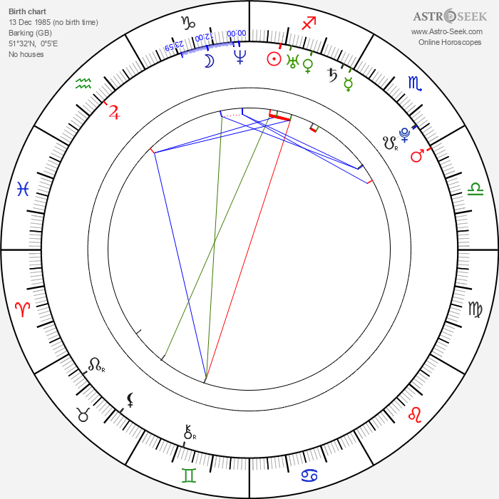 Alice Goodwin - Astrology Natal Birth Chart