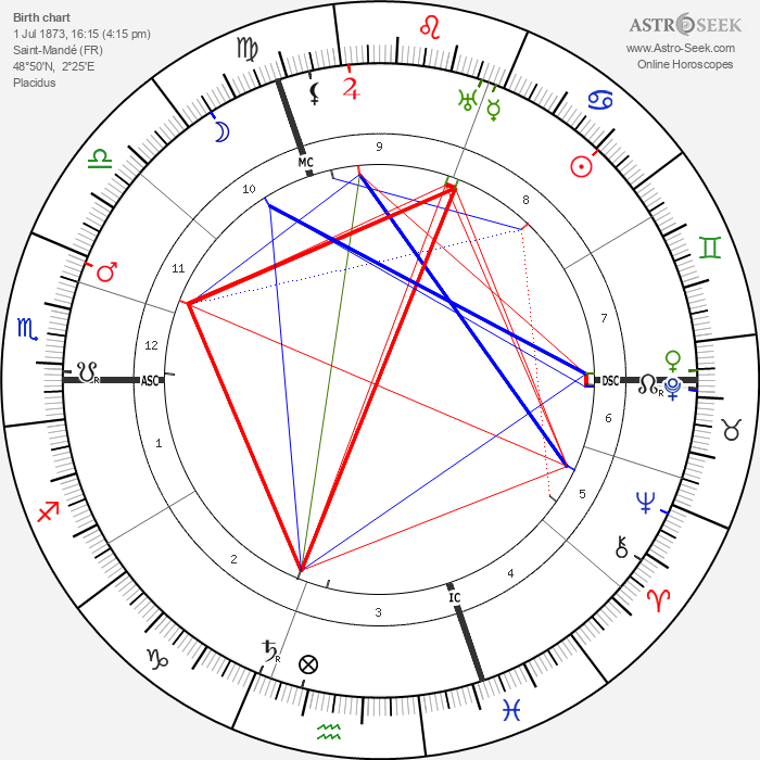 Alice Guy Blaché - Astrology Natal Birth Chart