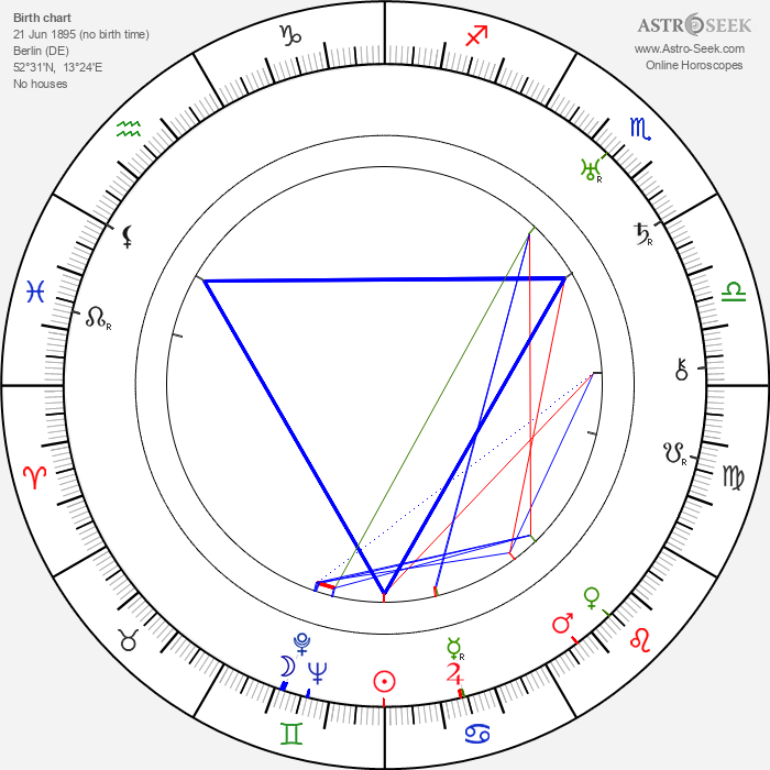 Alice Hechy - Astrology Natal Birth Chart