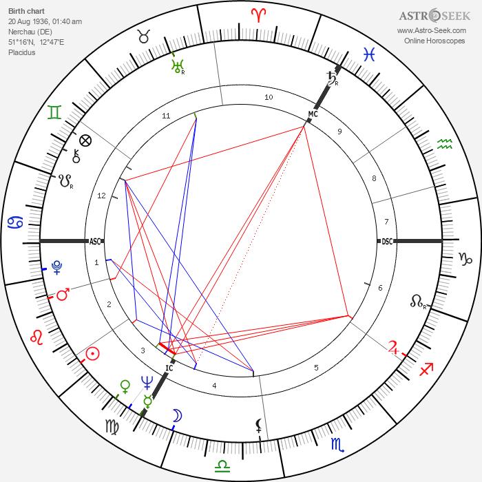 Alice Kessler - Astrology Natal Birth Chart