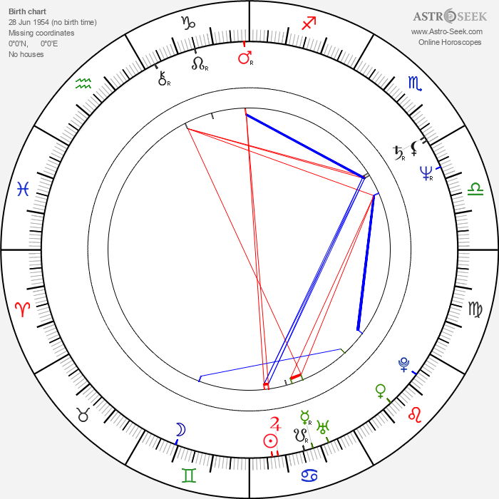 Alice Krige - Astrology Natal Birth Chart