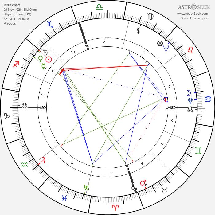 Alice Lon - Astrology Natal Birth Chart