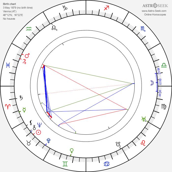 Alice Masaryková - Astrology Natal Birth Chart