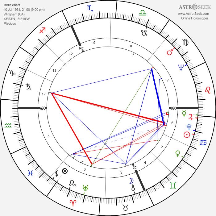 Alice Munro - Astrology Natal Birth Chart