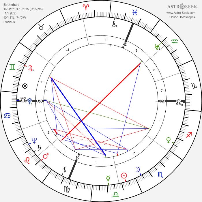Alice Pearce - Astrology Natal Birth Chart