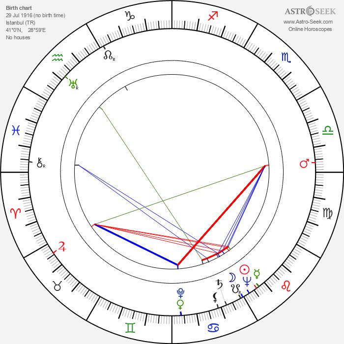 Alice Sapritch - Astrology Natal Birth Chart