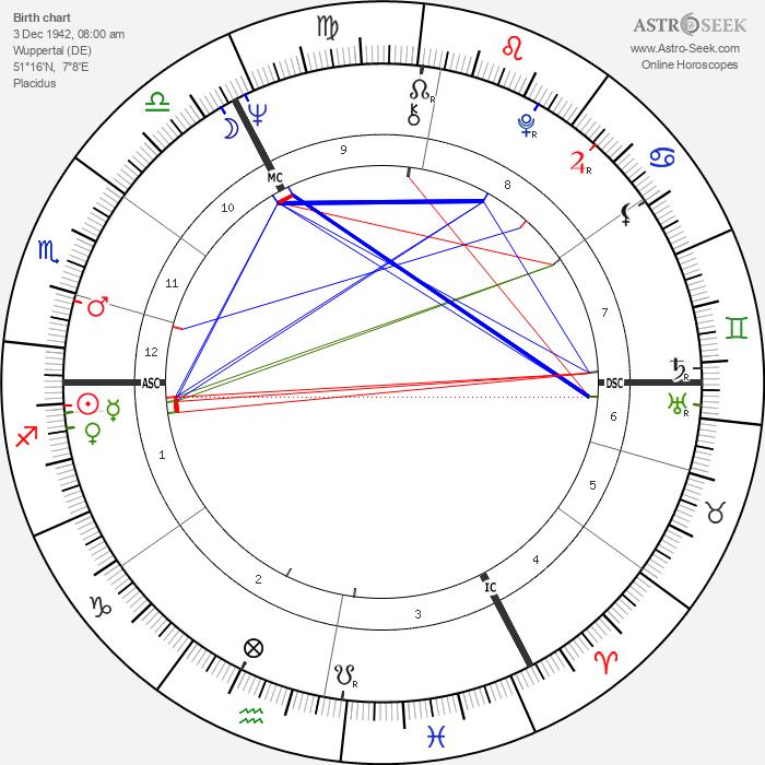 Alice Schwarzer - Astrology Natal Birth Chart