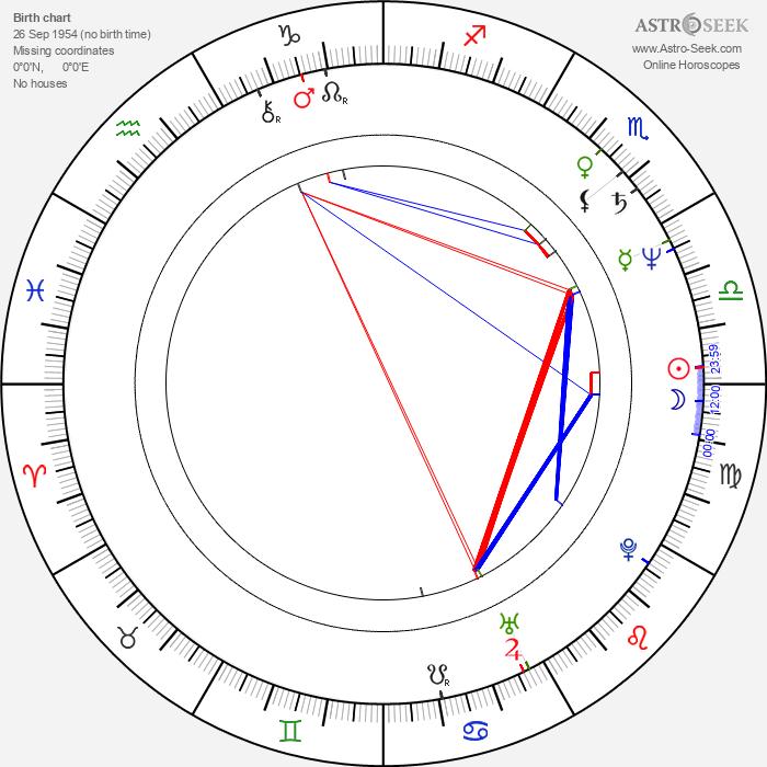 Alice Visconti - Astrology Natal Birth Chart
