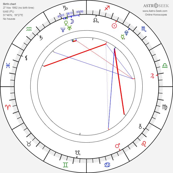 Alicia Boratyn - Astrology Natal Birth Chart