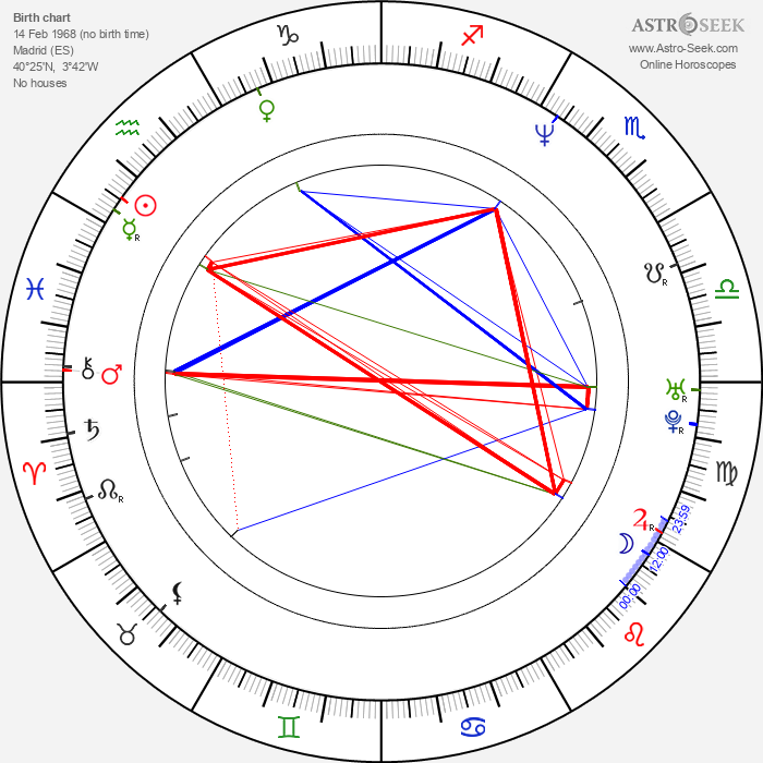 Alicia Borrachero - Astrology Natal Birth Chart