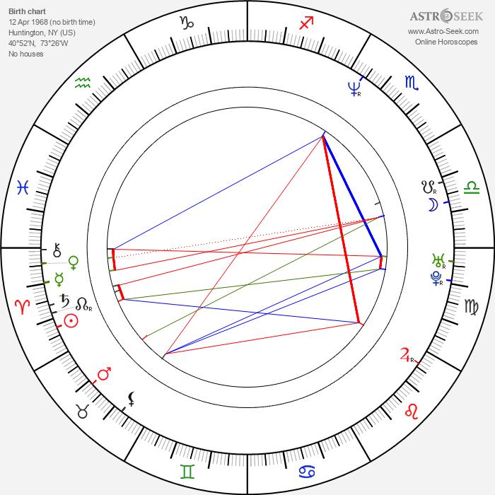 Alicia Coppola - Astrology Natal Birth Chart