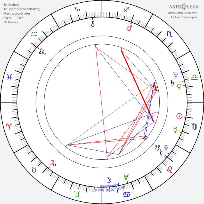 Alicia Koplowitz - Astrology Natal Birth Chart