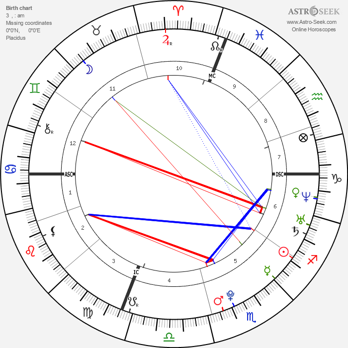 Alicia Sacramone - Astrology Natal Birth Chart