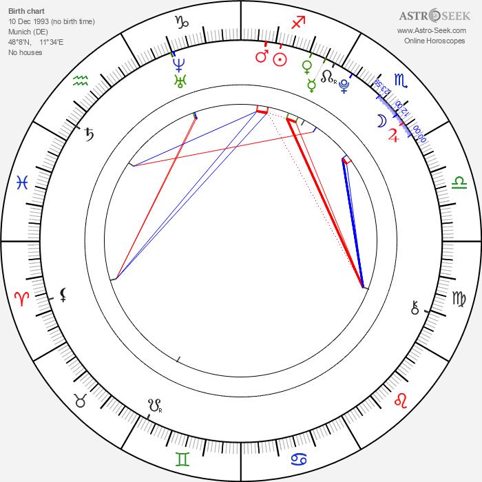 Alicia von Rittberg - Astrology Natal Birth Chart