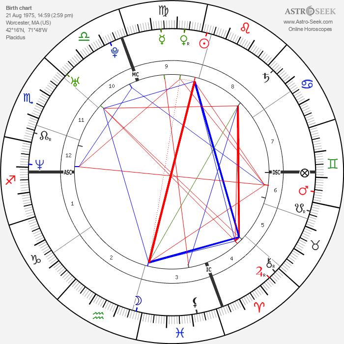 Alicia Witt - Astrology Natal Birth Chart
